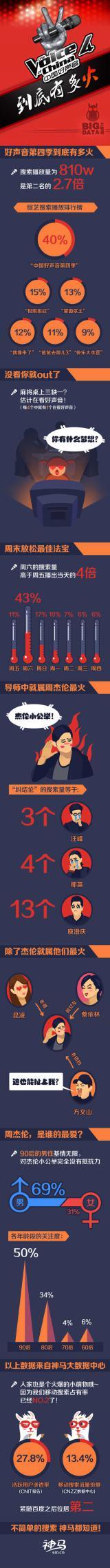 《中国好声音》总决赛收官 到底有多火 神